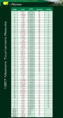 1957_masters_tournament_results